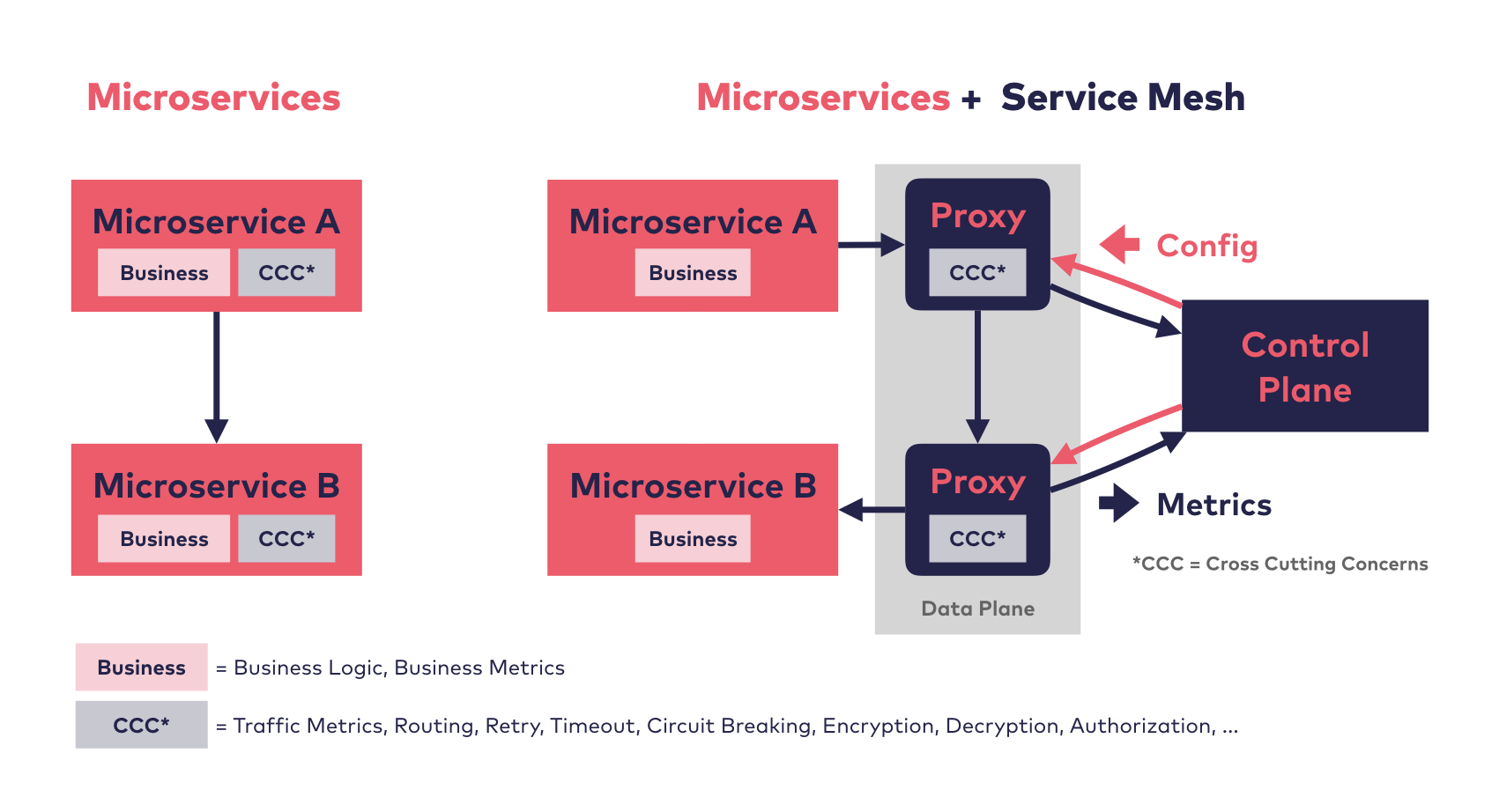 An image showing a comparison of a two-service microservice architecture with and without a Service Mesh.